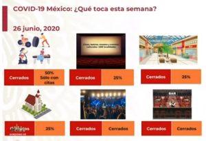 Estado de Veracruz pasa a naranja en Semáforo de COVID-19; checa qué actividades están permitidas
