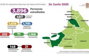 En Campeche, 169 muertes y mil 618 casos confirmados de covid-19
