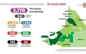 Ya suman 150 muertos por Covid-19 en Campeche
