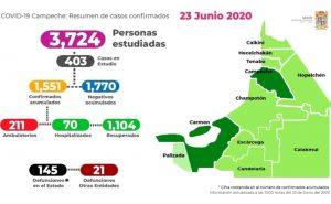 Confirman 51 casos positivos y cinco decesos por Covid-19 en Campeche