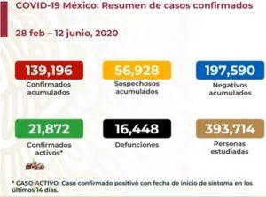 Rebasa México las 16,000 muertes por COVID-19 en México; se acumulan 139,196 casos confirmados