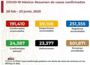 Suman 6,822 casos confirmados de COVID-19 en un solo día en México; van 23,377 muertes
