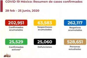 Van más de 25,000 muertes por COVID-19 en México; se acumulan 202,951 casos confirmados