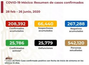 Suben a 25,779 las muertes por COVID-19 en México; se acumulan 208,392 casos confirmados