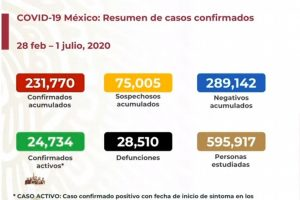 México suma 28,510 defunciones por COVID-19; hay 231,770 casos confirmados