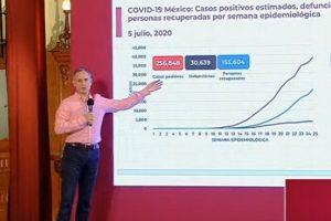 Suman 31,119 muertes por COVID-19 en México; se acumulan 261,750 casos confirmados