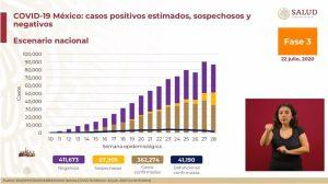 México suma 41,190 muertes por COVID-19; hay 362,274 casos positivos