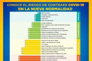 Cuáles son las actividades más riesgosas durante la pandemia de COVID-19