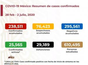 Van más de 29,000 muertes por COVID-19 en México; se acumulan 238,511 casos confimados