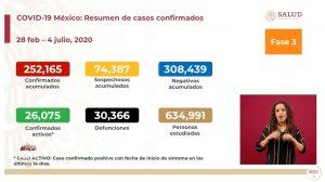 Suman 30,639 muertes por COVID-19 en México; se acumulan 256,848 casos confirmados
