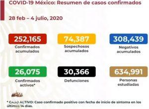 Rebasa México las 30,000 muertes por COVID-19; se acumulan 252,165 casos confirmados