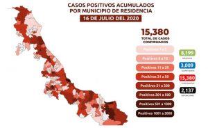 Suma Veracruz 2,137 muertes por COVID-19; se acumulan 15,380 casos confirmados