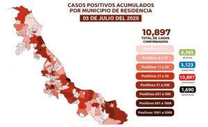 Suben a 1,699 las muertes por COVID-19 en Veracruz; se acumulan 10,897 casos confirmados