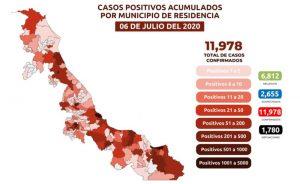 Suben a 1,780 las muertes por COVID-19 en Veracruz; se acumulan 11,978 casos confirmados