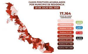 Rebasa Veracruz los 17,000 casos confirmados de COVID-19; van 2,225 muertes