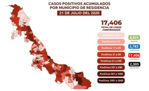 Veracruz suma 2,305 muertes por COVID-19; se acumulan 17,406 casos confirmados
