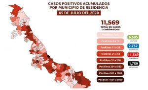 Suman 1,756 muertes por COVID-19 en Veracruz; se acumulan 11,569 casos confirmados