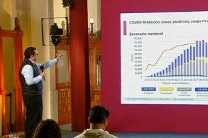 México suma 48,869 muertes por COVID-19; se acumulan 449,961 casos confirmados