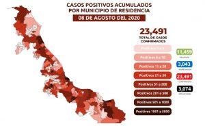 Veracruz suma 3,074 muertes por COVID-19; se acumulan 23,491 casos confirmados