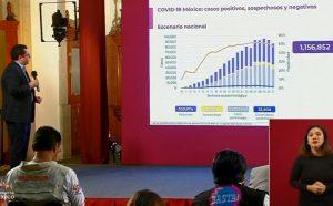México suma 55,908 muertes por COVID-19; se acumulan 511,369 casos confirmados