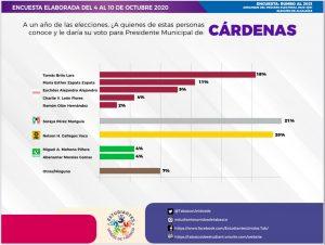 Encabeza Soraya Pérez con 21 por ciento las preferencias para la presidencia municipal de Cardenas: Estudiantes Unidos de Tabasco